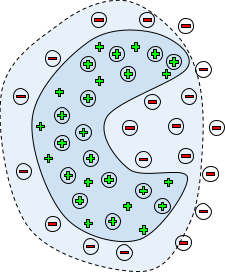 Retrained classifier with data generated from model-based approach. Generated samples (of both healthy and broken machines) are depicted inside circles. Solid line represents newly trained model, while the dashed line shows baseline anomaly detector trained on observed healthy data (see the figure above)