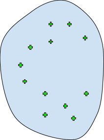 Regular anomaly detection. Having few samples representing a healthy machine, we can create a model which can distinguish anomalies (all samples within the blue area will be considered to be healthy, samples outside are considered to be anomalous