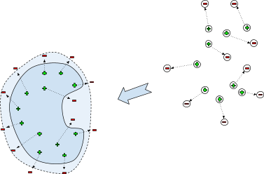 Retrained classifier with data augmentation using sounds of failures. Sounds of other machines are in circles and dotted arrows represent how the sound of a healthy machine changed when the machine got broken. When we apply it to the observed healthy sounds, we can create sounds of the broken machine - red minus signs
